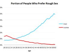 Was man mit Daten über Dating lernen kann – OkCupid